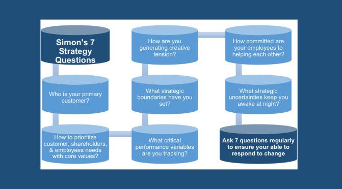 BUSINESS STRATEGY QUESTIONS SET #002